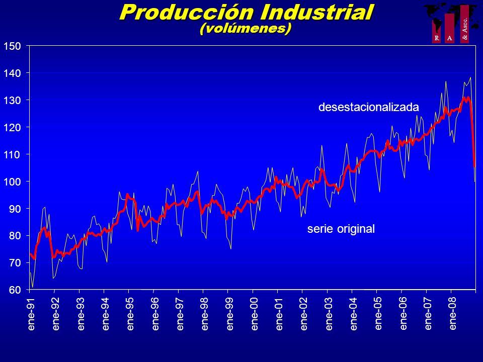 R A & Asoc. Producción Industrial (volúmenes) 60 70 80 90 100 110 120 130 140 150 ene-91ene-92ene-93ene-94ene-95ene-96ene-97ene-98ene-99ene-00ene-01en