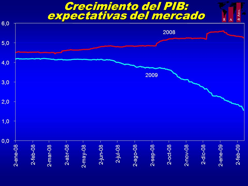 R A & Asoc. Crecimiento del PIB: expectativas del mercado 0,0 1,0 2,0 3,0 4,0 5,0 6,0 2-ene-08 2-feb-08 2-mar-08 2-abr-08 2-may-08 2-jun-08 2-jul-08 2