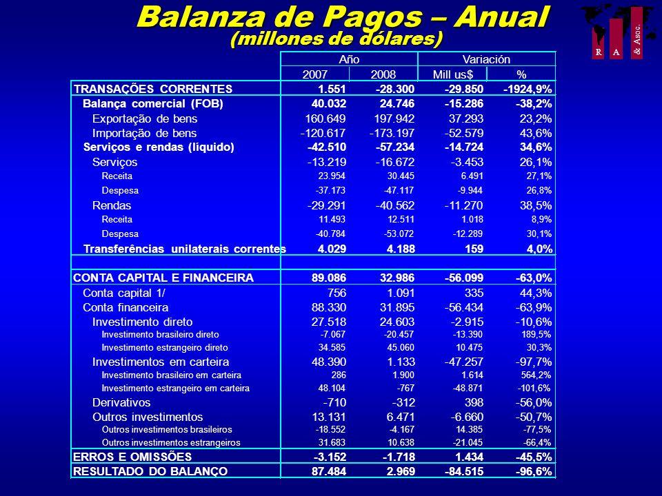 R A & Asoc. Balanza de Pagos – Anual (millones de dólares) Balanza de Pagos – Anual (millones de dólares)