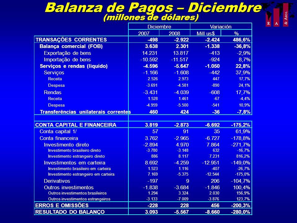 R A & Asoc. Balanza de Pagos – Diciembre (millones de dólares) Balanza de Pagos – Diciembre (millones de dólares)