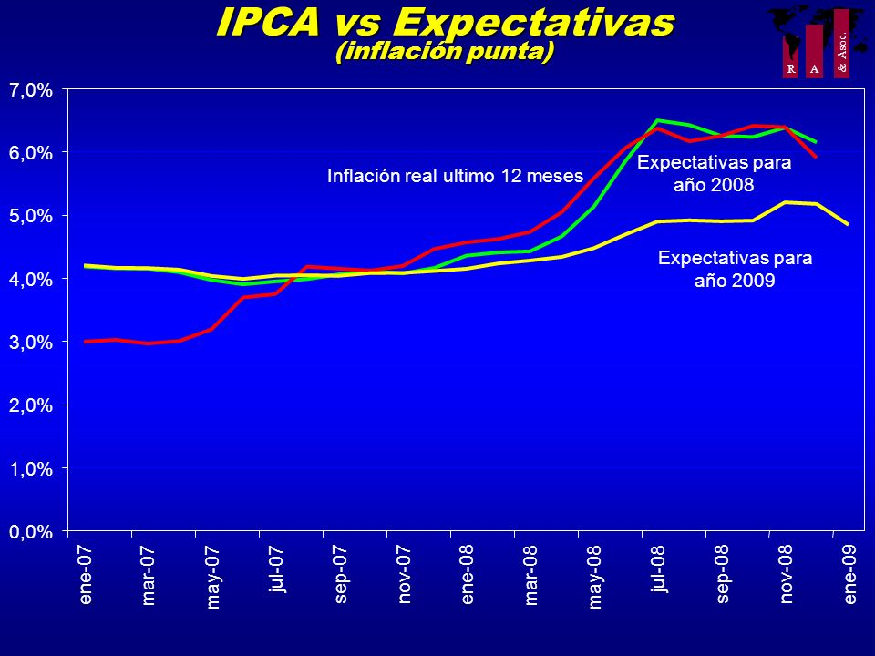 R A & Asoc. IPCA vs Expectativas (inflación punta) 0,0% 1,0% 2,0% 3,0% 4,0% 5,0% 6,0% 7,0% ene-07 mar-07 may-07 jul-07 sep-07nov-07 ene-08 mar-08 may-