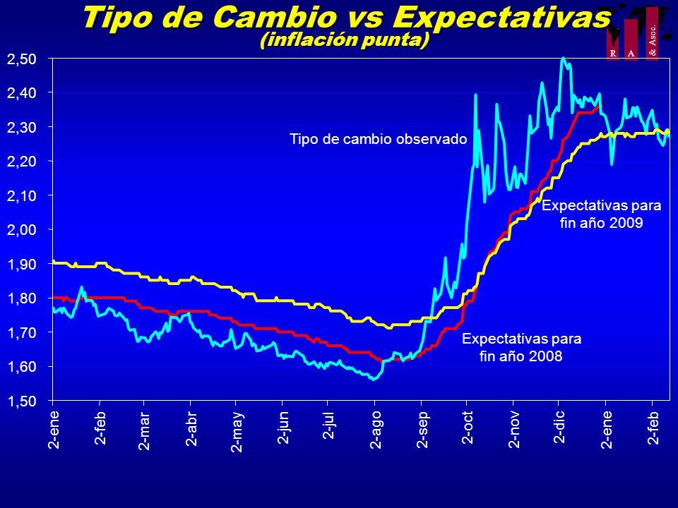 R A & Asoc. Tipo de Cambio vs Expectativas (inflación punta) 1,50 1,60 1,70 1,80 1,90 2,00 2,10 2,20 2,30 2,40 2,50 2-ene 2-feb 2-mar 2-abr 2-may 2-ju
