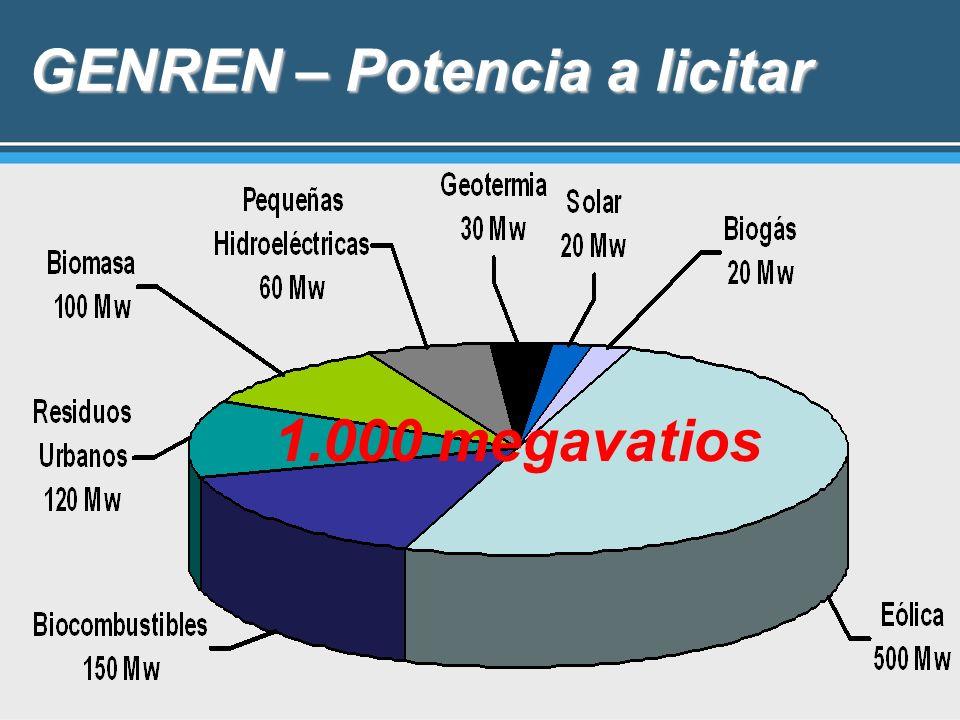 GENREN – Potencia a licitar 1.000 megavatios