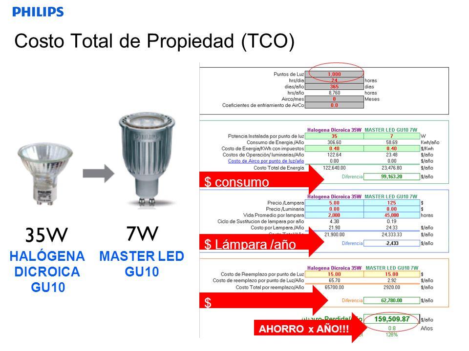 SEGMENTO Costo Total de Propiedad (TCO) 7W 35W $ consumo kw/h/año $ Lámpara /año $ Mantenimiento/año MASTER LED GU10 HALÓGENA DICROICA GU10 AHORRO x AÑO!!!