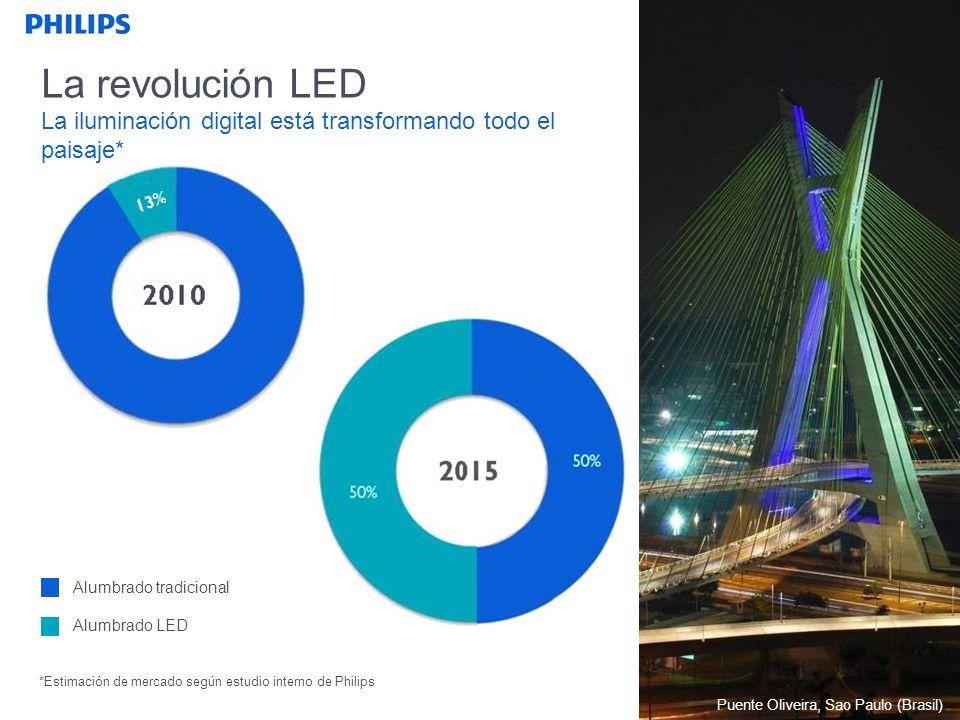 SEGMENTO La revolución LED La iluminación digital está transformando todo el paisaje* *Estimación de mercado según estudio interno de Philips Alumbrado tradicional Alumbrado LED 93% Puente Oliveira, Sao Paulo (Brasil)