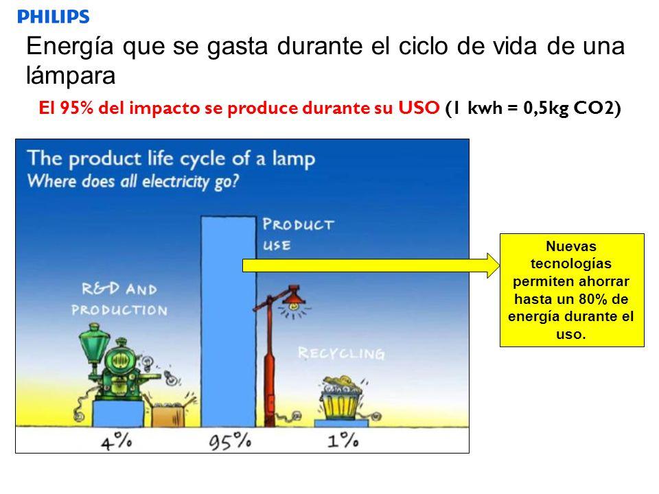 SEGMENTO Energía que se gasta durante el ciclo de vida de una lámpara El 95% del impacto se produce durante su USO (1 kwh = 0,5kg CO2) Nuevas tecnologías permiten ahorrar hasta un 80% de energía durante el uso.