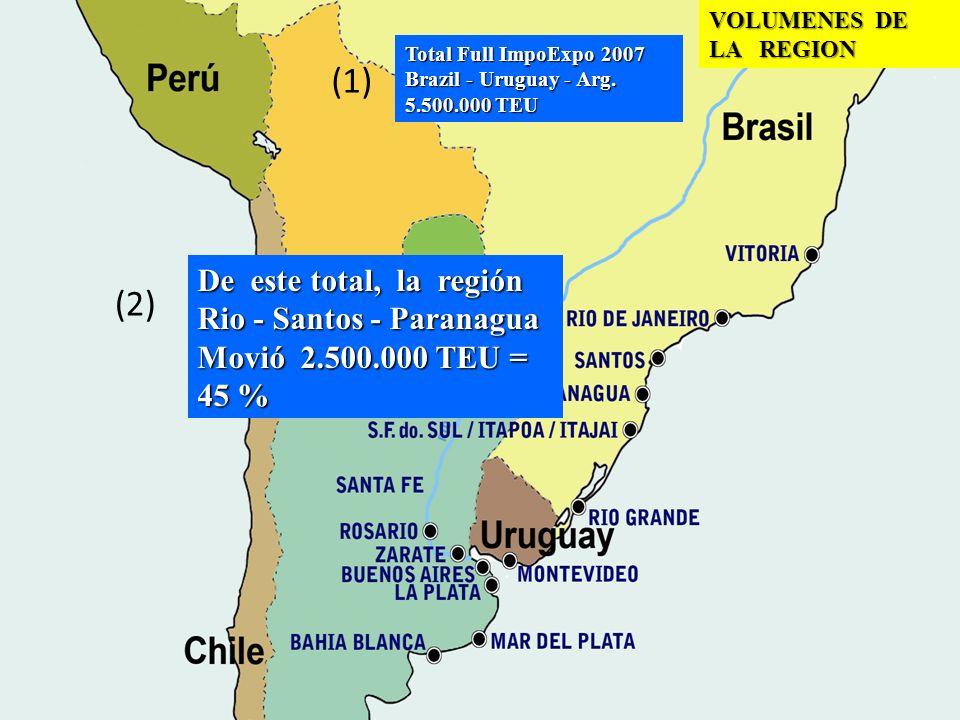 VOLUMENES DE LA REGION (1) Total Full ImpoExpo 2007 Brazil - Uruguay - Arg. 5.500.000 TEU (2) De este total, la región Rio - Santos - Paranagua Movió