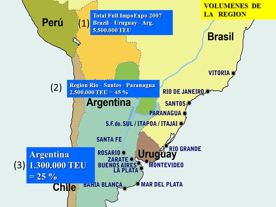 VOLUMENES DE LA REGION (1) Total Full ImpoExpo 2007 Brazil - Uruguay - Arg. 5.500.000 TEU (2) Region Rio - Santos - Paranagua 2.500.000 TEU = 45 % (3)