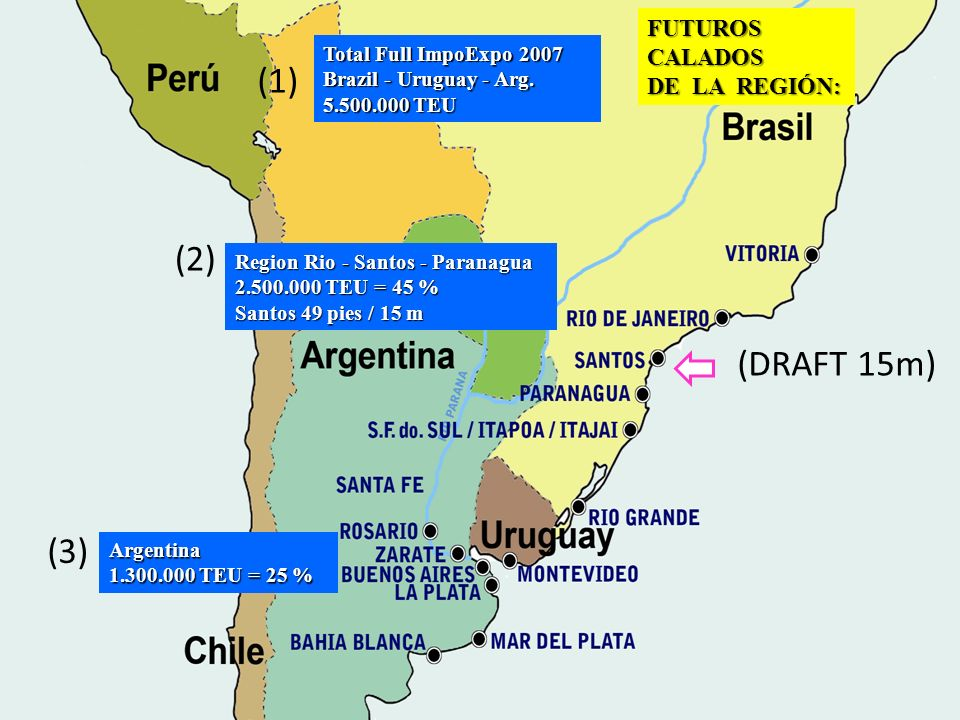 FUTUROS CALADOS DE LA REGIÓN: (1) Total Full ImpoExpo 2007 Brazil - Uruguay - Arg. 5.500.000 TEU (2) (3) Argentina 1.300.000 TEU = 25 % (DRAFT 15m) Re