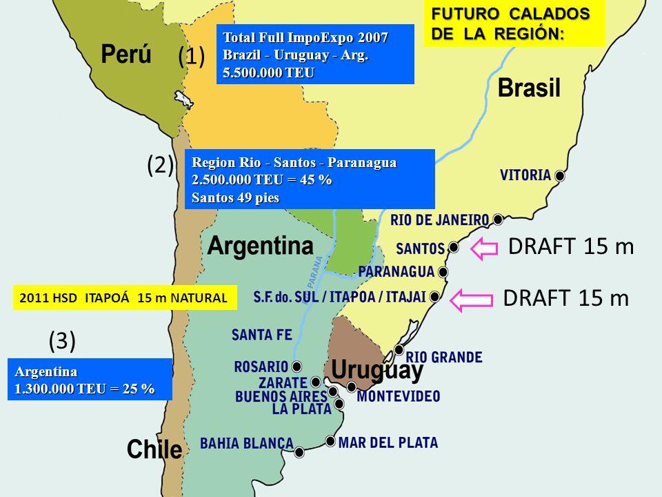 FUTURO CALADOS DE LA REGIÓN: DE LA REGIÓN:A (1) Total Full ImpoExpo 2007 Brazil - Uruguay - Arg. 5.500.000 TEU (2) (3) Argentina 1.300.000 TEU = 25 %