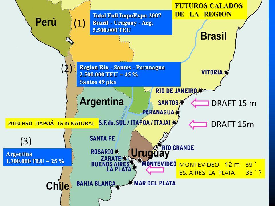 FUTUROS CALADOS DE LA REGION (1) Total Full ImpoExpo 2007 Brazil - Uruguay - Arg. 5.500.000 TEU (2) (3) Argentina 1.300.000 TEU = 25 % DRAFT 15 m 2010