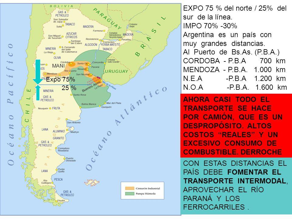 / 30 % MAPA ARGENTINA 39 MANI Expo 75% 25 % EXPO 75 % del norte / 25% del sur de la línea. IMPO 70% -30% Argentina es un país con muy grandes distanci