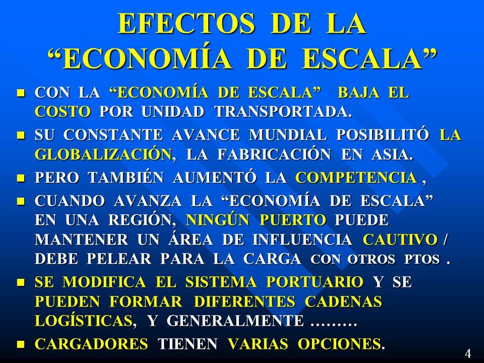 FUTUROS CALADOS DE LA REGION (1) Total Full ImpoExpo 2007 Brazil - Uruguay - Arg.