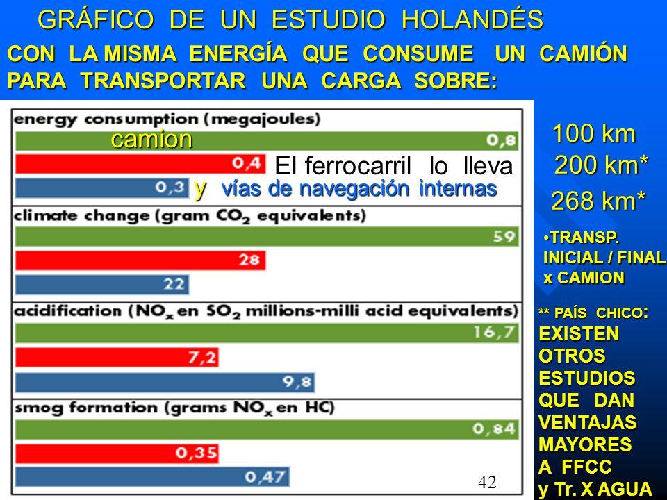 100 km 100 km camion GRÁFICO DE UN ESTUDIO HOLANDÉS GRÁFICO DE UN ESTUDIO HOLANDÉS y vías de navegación internas y vías de navegación internas El ferr