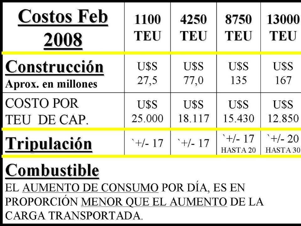 HASTA AHORA HEMOS VISTO QUE EL MAYOR BUQUE ES +/- 6000 TEU.