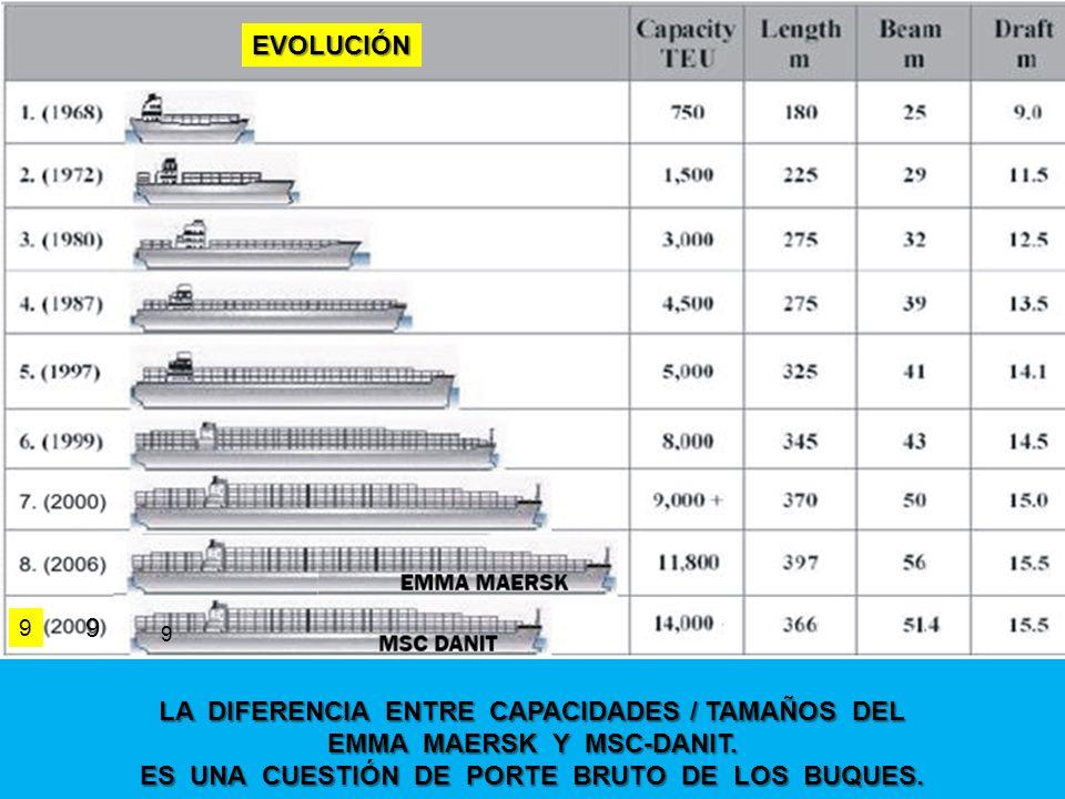 6 LA DIFERENCIA ENTRE CAPACIDADES / TAMAÑOS DEL EMMA MAERSK Y MSC-DANIT. ES UNA CUESTIÓN DE PORTE BRUTO DE LOS BUQUES. 9 9 EVOLUCIÓN 9