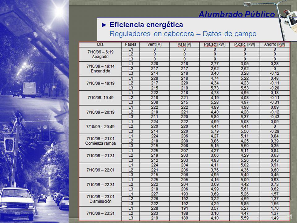 Eficiencia energética Reguladores en cabecera – Datos de campo Alumbrado Público 22