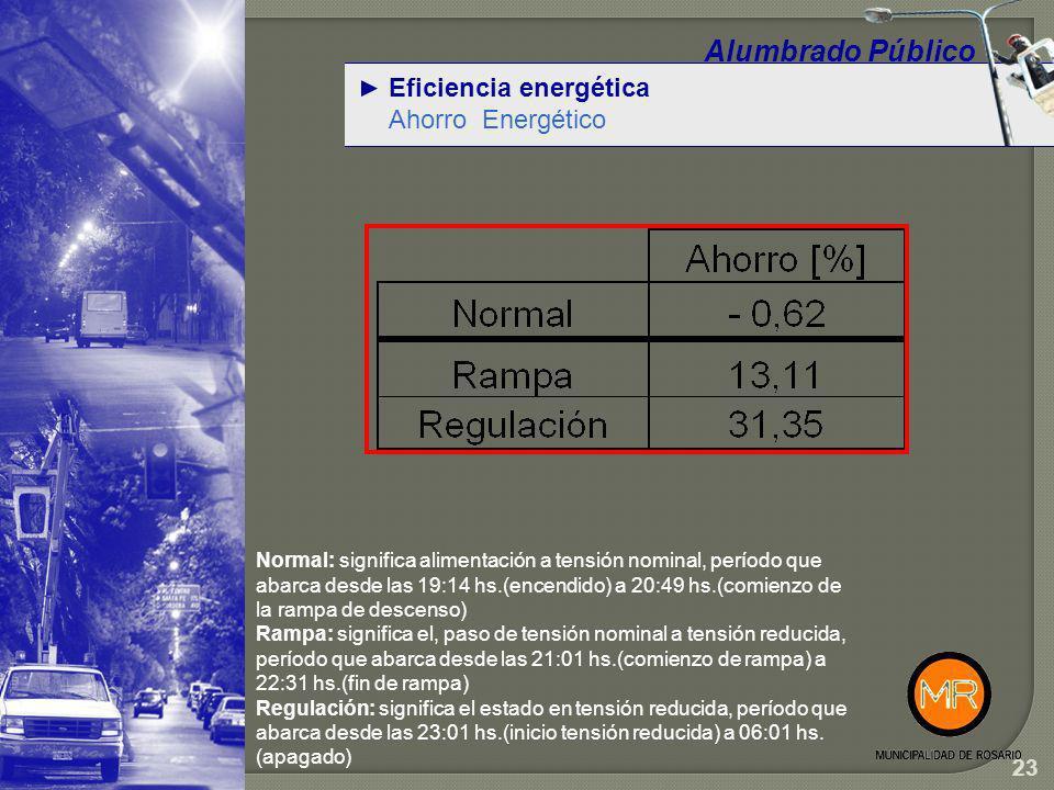 Eficiencia energética Reguladores– Datos de campo Alumbrado Público Control de fallas, reclamos, reparaciones y encuestas: En el período febrero 2007 – abril 2010 no se han registrado fallas en las instalaciones bajo estudio.