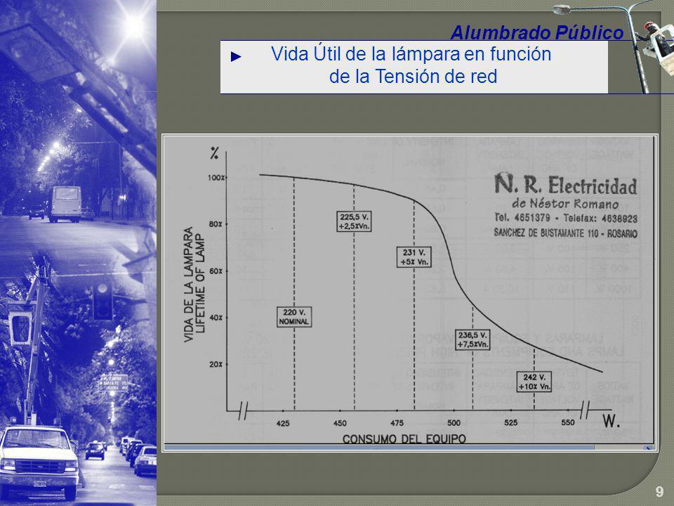 Variación del Flujo Luminoso y la Potencia con la tensión de Red Alumbrado Público 10