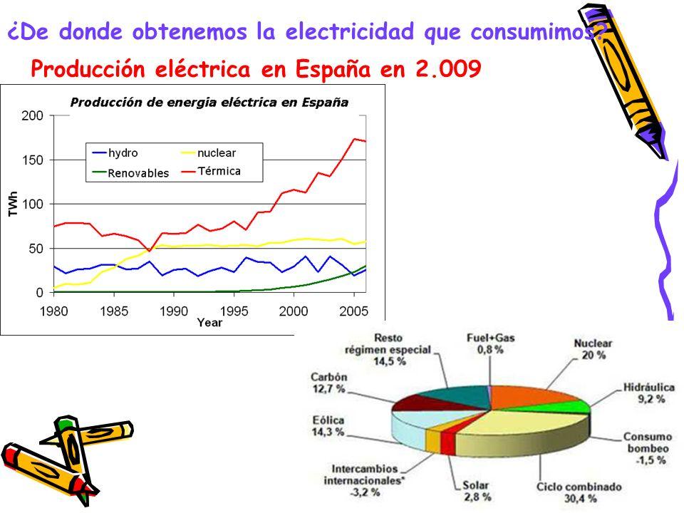 ¿De donde obtenemos la electricidad que consumimos? Producción eléctrica en España en 2.009