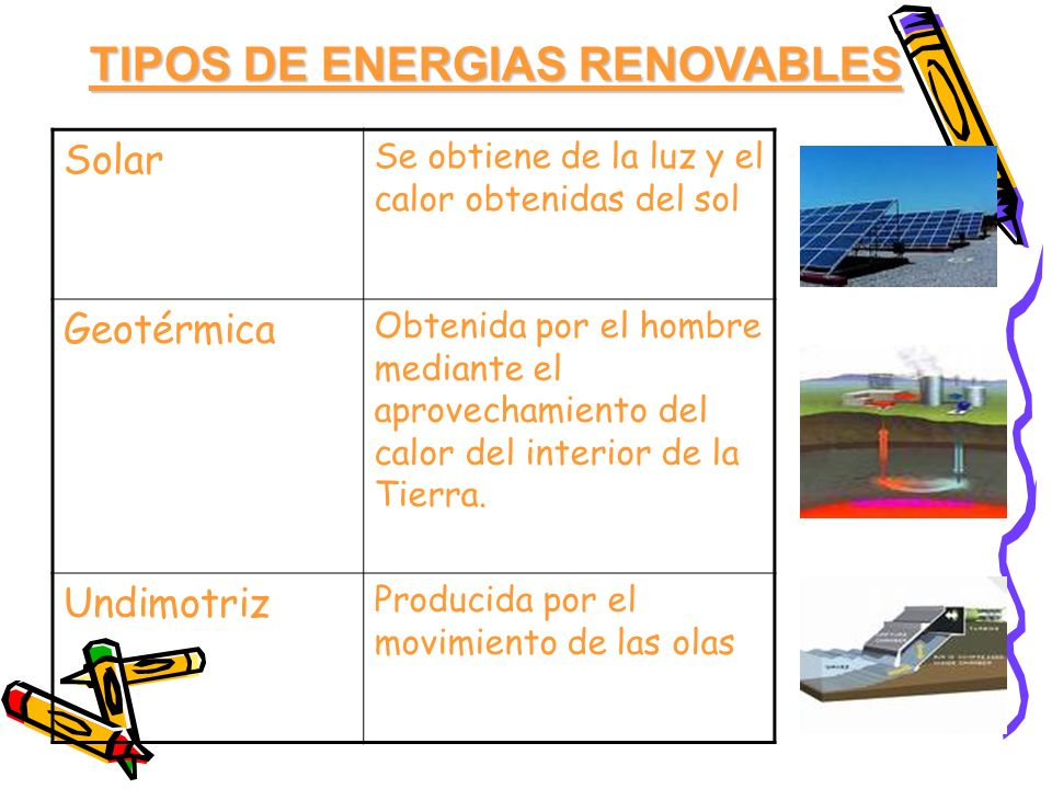 TIPOS DE ENERGIAS RENOVABLES Solar Se obtiene de la luz y el calor obtenidas del sol Geotérmica Obtenida por el hombre mediante el aprovechamiento del
