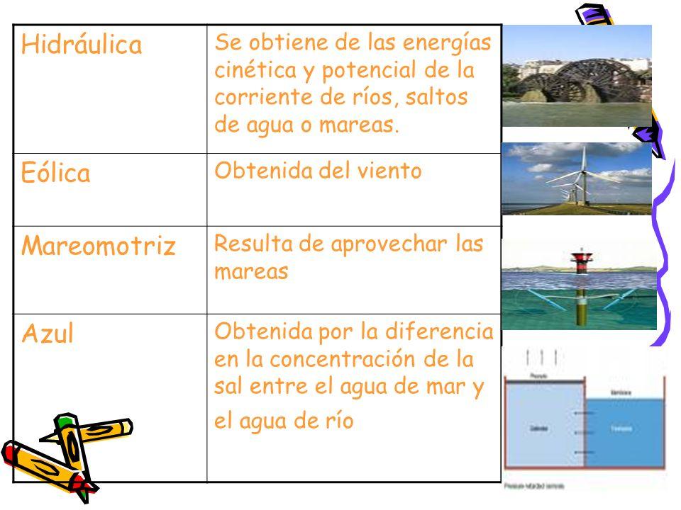 Hidráulica Se obtiene de las energías cinética y potencial de la corriente de ríos, saltos de agua o mareas. Eólica Obtenida del viento Mareomotriz Re