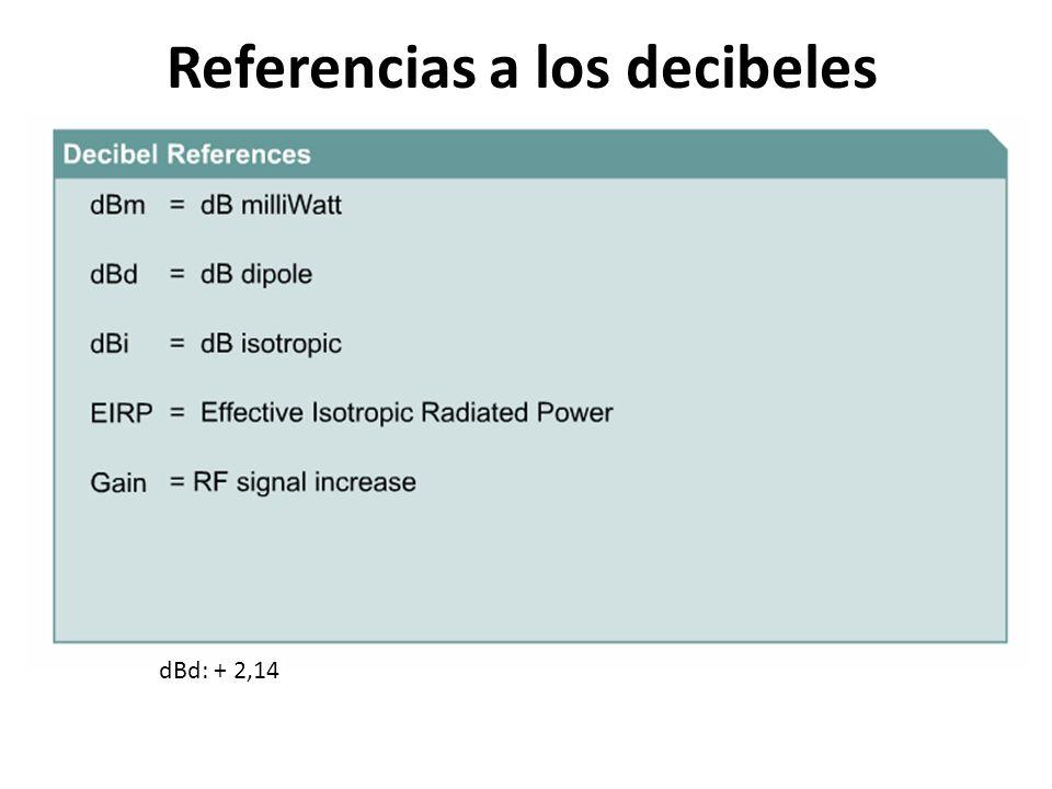 Referencias a los decibeles dBd: + 2,14