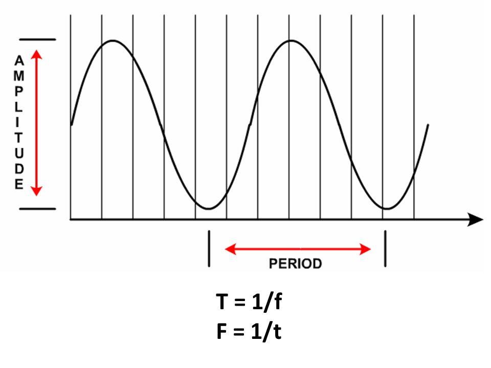 T = 1/f F = 1/t