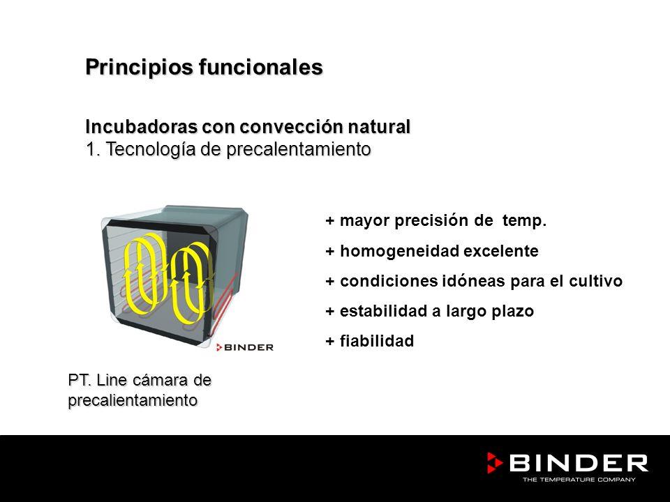 PT. Line cámara de precalientamiento Principios funcionales Incubadoras con convección natural 1. Tecnología de precalentamiento + mayor precisión de