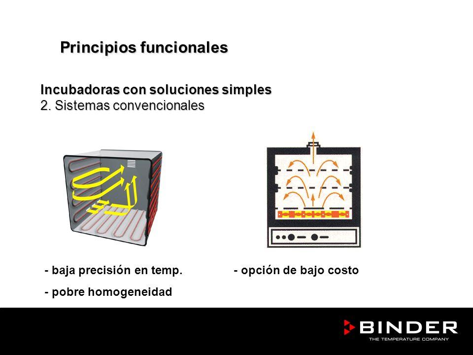 Incubadoras con soluciones simples 2. Sistemas convencionales - baja precisión en temp. - opción de bajo costo - pobre homogeneidad Principios funcion