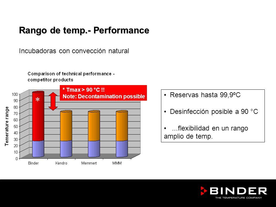 Reservas hasta 99,9ºC Desinfección posible a 90 °C...flexibilidad en un rango amplio de temp. Rango de temp.- Performance Incubadoras con convección n