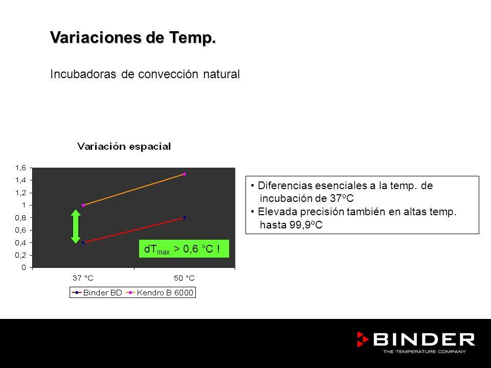 Diferencias esenciales a la temp. de incubación de 37ºC Elevada precisión también en altas temp. hasta 99,9ºC Variaciones de Temp. Incubadoras de conv