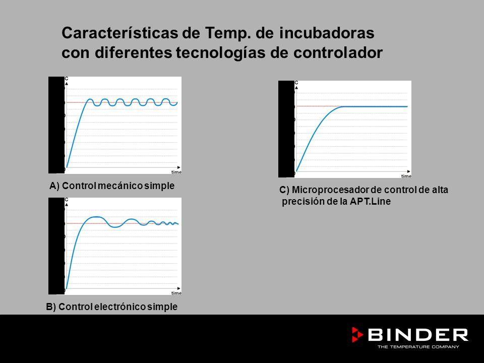 Características de Temp. de incubadoras con diferentes tecnologías de controlador C) Microprocesador de control de alta precisión de la APT.Line A) Co