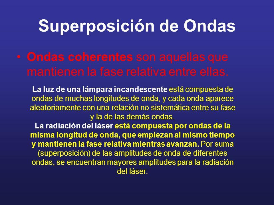 Superposición de Ondas Ondas coherentes son aquellas que mantienen la fase relativa entre ellas.
