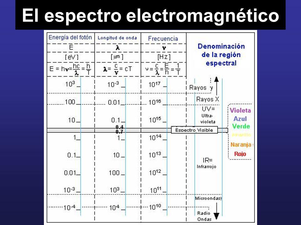 Ejemplos de ondas electromagnéticas son : Ondas de radio que tienen longitudes de onda del orden de metros, de modo que precisan grandes antenas (las dimensiones de una antena son del mismo orden de magnitud que la onda).