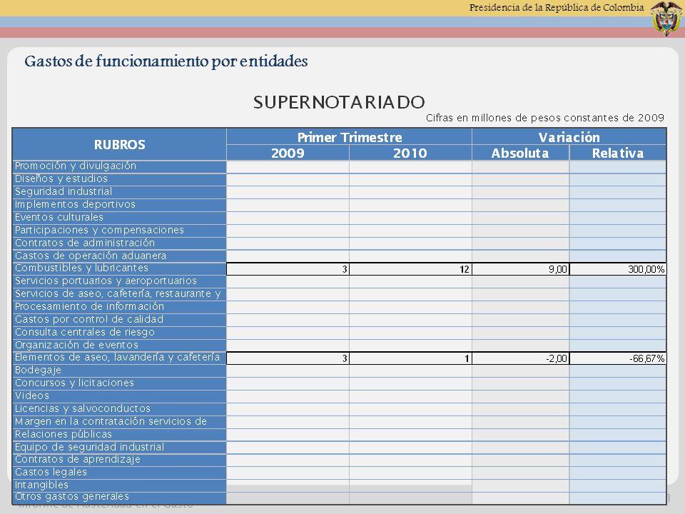 Presidencia de la República de Colombia 04 de Mayo de 2014 -11 Alta Consejería Presidencial Informe de Austeridad en el Gasto Gastos de funcionamiento por entidades