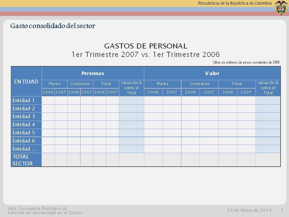 Presidencia de la República de Colombia 04 de Mayo de 2014 -6 Alta Consejería Presidencial Informe de Austeridad en el Gasto Gasto consolidado del sector