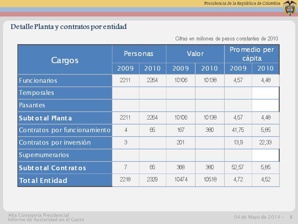 Presidencia de la República de Colombia 04 de Mayo de 2014 -19 Alta Consejería Presidencial Informe de Austeridad en el Gasto Arrendamiento: Para el primer trimestre de 2010 se contabilizo por este rubro la suma de $172 millones y para el mismo periodo de 2009 la suma de $139 millones generando una diferencia de $32.83 millones y una variaci ó n mayor correspondiente al 23.58%, explicada por un mayor canon que estan pagando las oficinas de registro y esta Superintendencia, con respecto al a ñ o 2009.