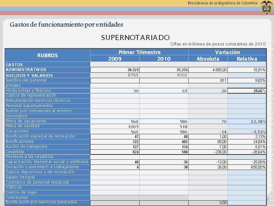 Presidencia de la República de Colombia 04 de Mayo de 2014 -20 Alta Consejería Presidencial Informe de Austeridad en el Gasto Viaticos y gastos de viaje: Para el trimestre del an á lisis por este rubro se contabilizo en el 2010 la suma de $18 millones y para el mismo periodo de la vigencia 2009, se causo una partida de $67 millones teniendo una diferencia absoluta de $-49.3 millones y una variaci ó n negativa de -73.66%, hubo un menor cubrimiento por este rubro, mientras van desarrollando los proyectos.