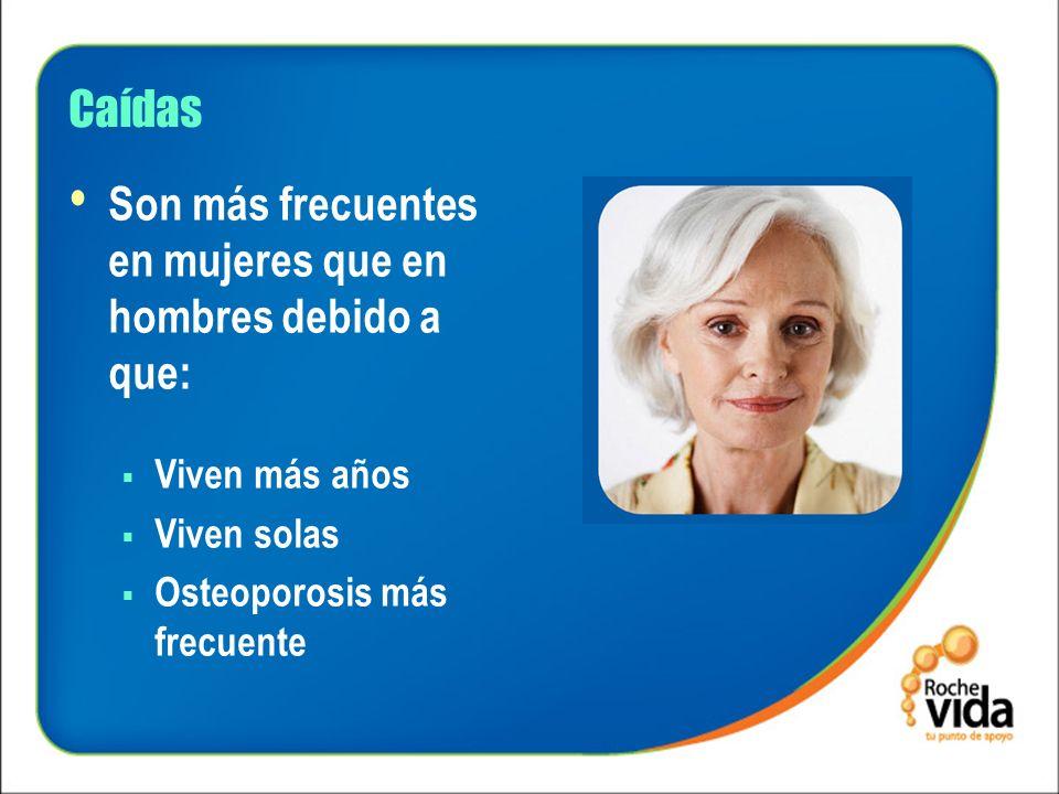 Caídas Son más frecuentes en mujeres que en hombres debido a que: Viven más años Viven solas Osteoporosis más frecuente