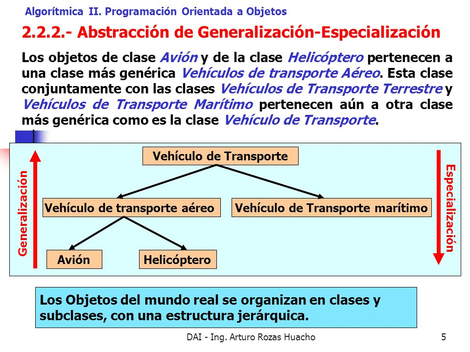 DAI - Ing. Arturo Rozas Huacho5 2.2.2.- Abstracción de Generalización-Especialización Algorítmica II. Programación Orientada a Objetos Los objetos de