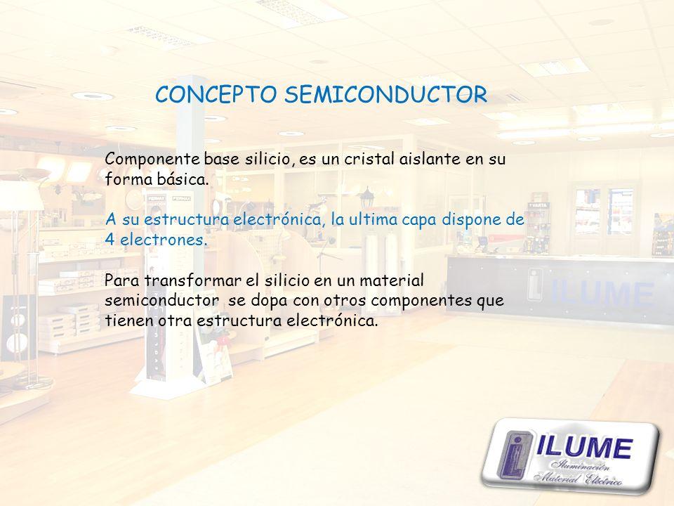 CONCEPTO SEMICONDUCTOR Componente base silicio, es un cristal aislante en su forma básica. A su estructura electrónica, la ultima capa dispone de 4 el