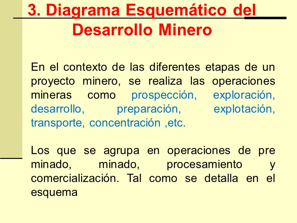 3. Diagrama Esquemático del Desarrollo Minero En el contexto de las diferentes etapas de un proyecto minero, se realiza las operaciones mineras como p