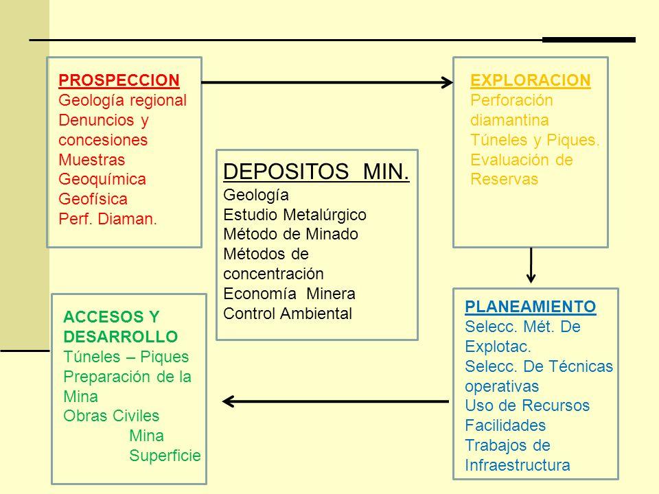 DEPOSITOS MIN. Geología Estudio Metalúrgico Método de Minado Métodos de concentración Economía Minera Control Ambiental PROSPECCION Geología regional