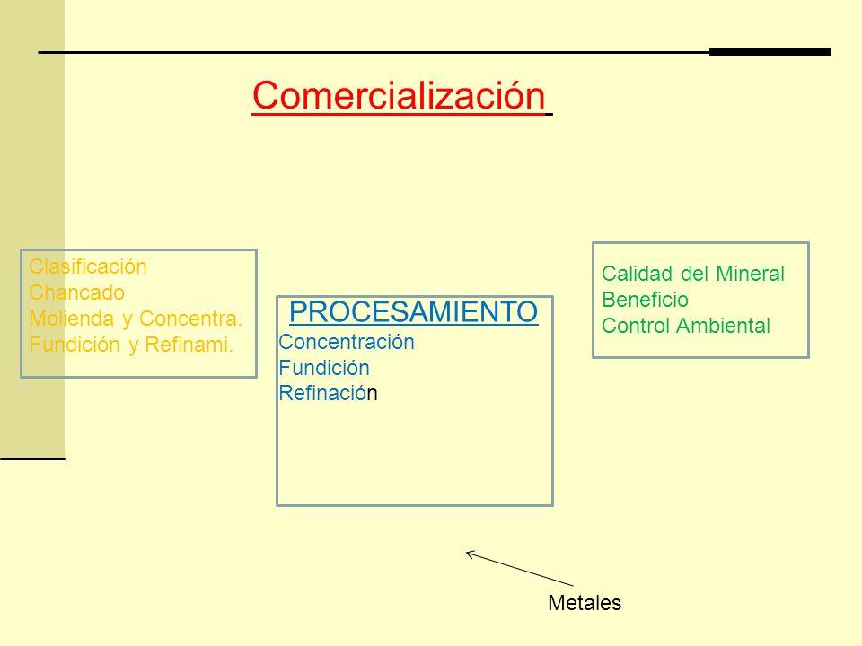 PROCESAMIENTO Concentración Fundición Refinación Clasificación Chancado Molienda y Concentra. Fundición y Refinami. Calidad del Mineral Beneficio Cont