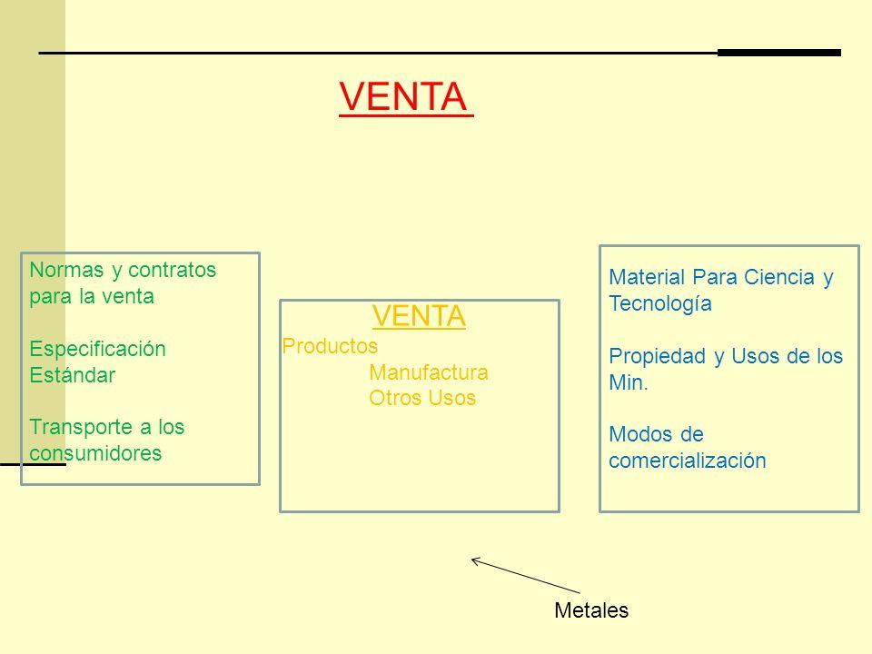 VENTA Productos Manufactura Otros Usos Normas y contratos para la venta Especificación Estándar Transporte a los consumidores Material Para Ciencia y Tecnología Propiedad y Usos de los Min.