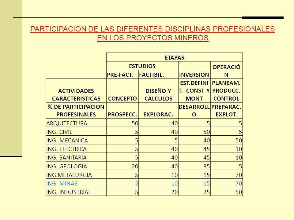 ETAPAS ESTUDIOS INVERSION OPERACIÓ N PRE-FACT.FACTIBIL.