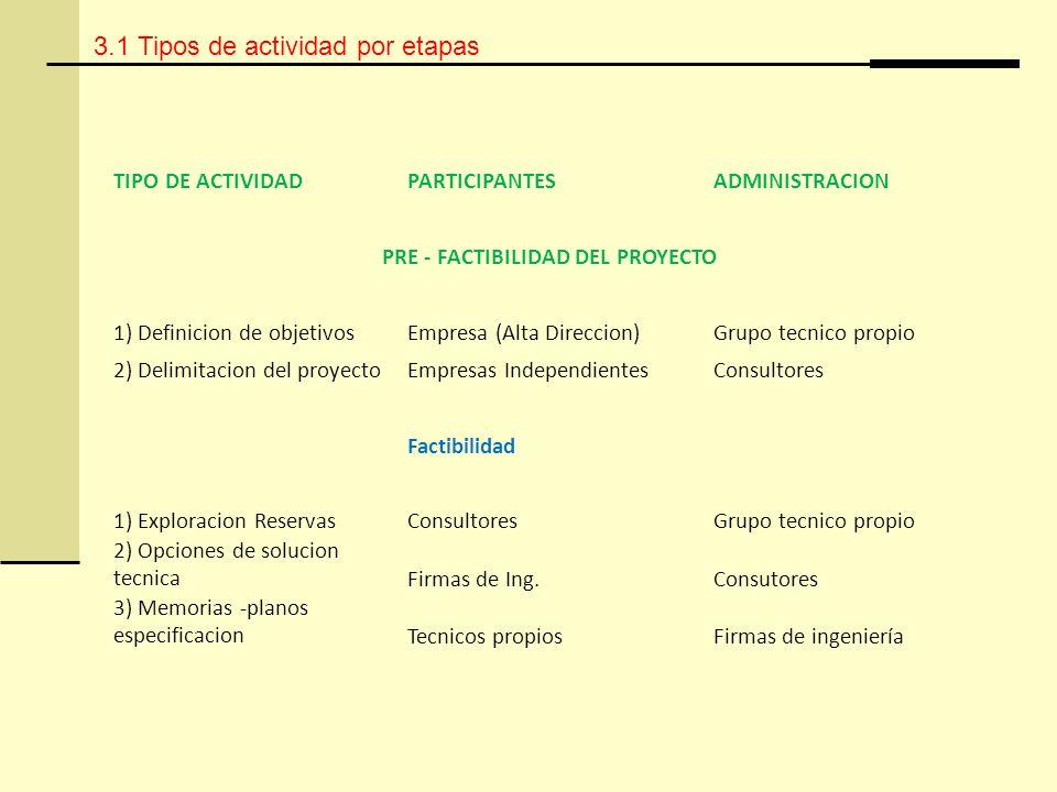 3.1 Tipos de actividad por etapas TIPO DE ACTIVIDADPARTICIPANTESADMINISTRACION PRE - FACTIBILIDAD DEL PROYECTO 1) Definicion de objetivosEmpresa (Alta