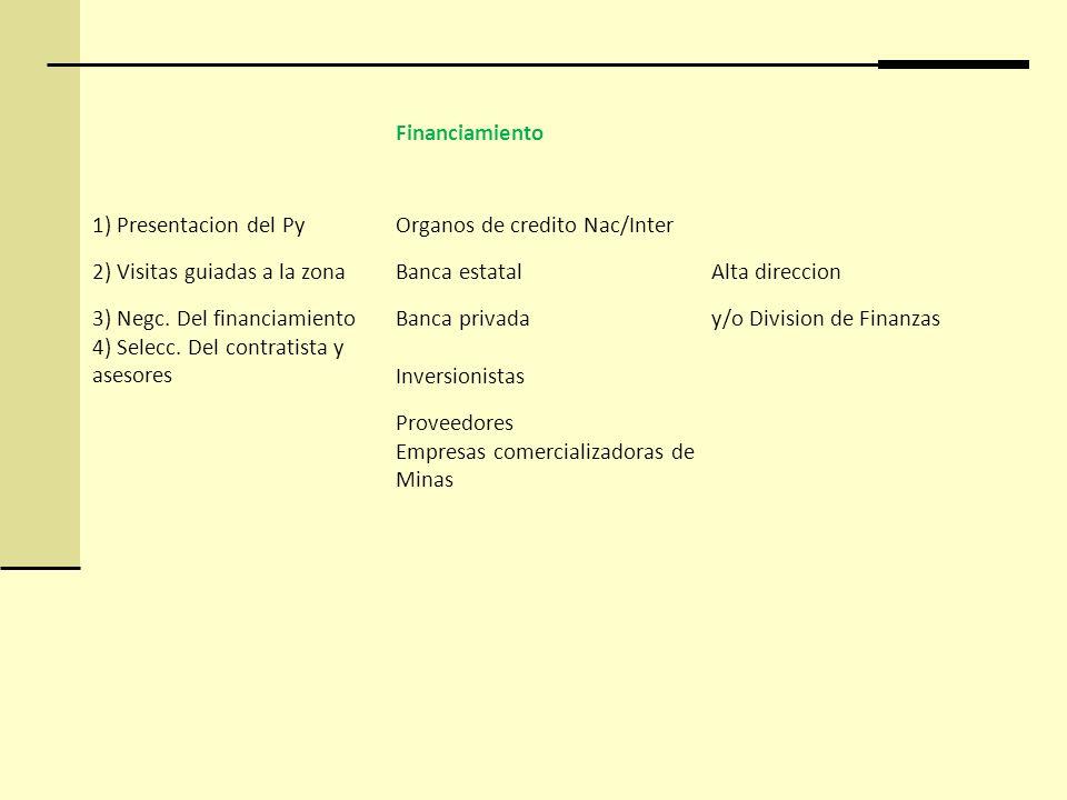 Financiamiento 1) Presentacion del PyOrganos de credito Nac/Inter 2) Visitas guiadas a la zonaBanca estatalAlta direccion 3) Negc. Del financiamientoB