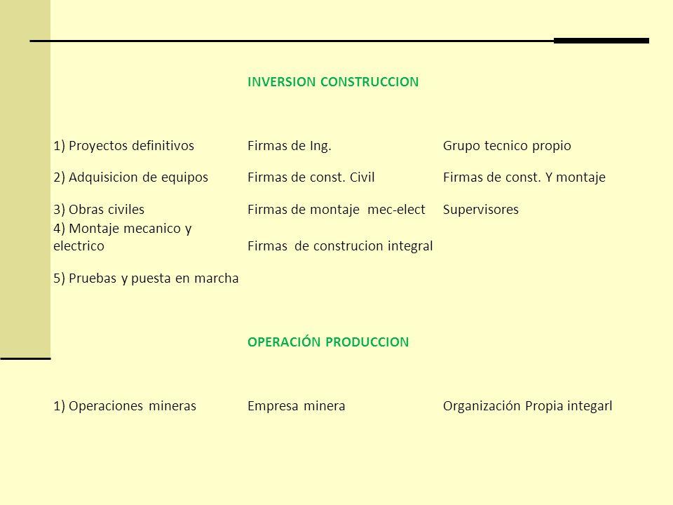 INVERSION CONSTRUCCION 1) Proyectos definitivosFirmas de Ing.Grupo tecnico propio 2) Adquisicion de equiposFirmas de const. CivilFirmas de const. Y mo